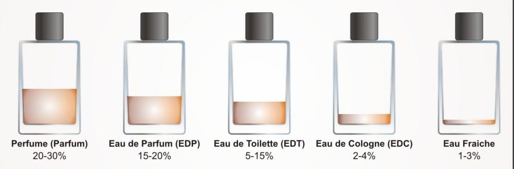 نام انواع عطرو ادکلن- اصطلاحات رایج روی جعبه و شیشه عطر به چه معناست؟